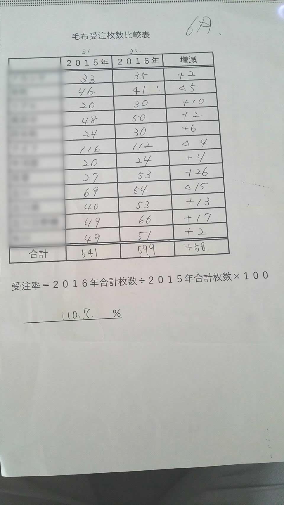 毛布・布団 結果2